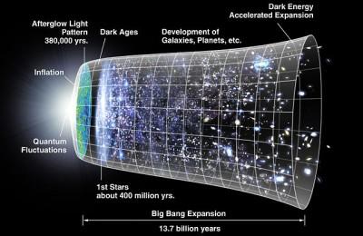 Timeline of universe, Wikipedia, Kaldari