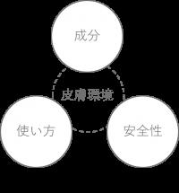 テーママーク:成分と使い方と安全性2
