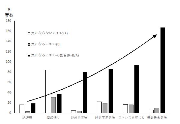 %e5%9b%b3%ef%bc%9a%e4%bd%93%e8%aa%bf%e5%88%a5%e3%81%ae%e6%b0%97%e3%81%ab%e3%81%aa%e3%82%8b%e3%81%ab%e3%81%8a%e3%81%84%e3%81%ae%e5%89%b2%e5%90%88