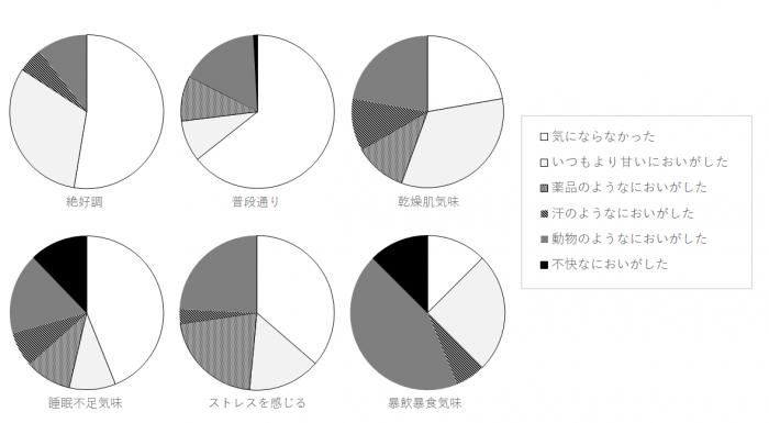 %e5%9b%b3%ef%bc%9a%e4%bd%93%e8%aa%bf%e5%88%a5%e3%81%ae%e5%90%84%e7%a8%ae%e3%81%ab%e3%81%8a%e3%81%84%e3%81%ae%e5%89%b2%e5%90%88