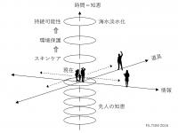 160506C6コラム:距離感